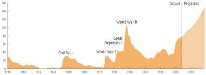 The Vietnam War Anti-draft Movement - Polk